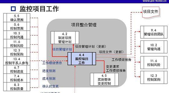项目管理知识体系指南pmbok v5 整合管理4